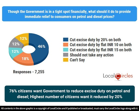 76% consumers want Government to reduce excise duty on petrol and diesel; highest number of consumers wants it reduced by 20%