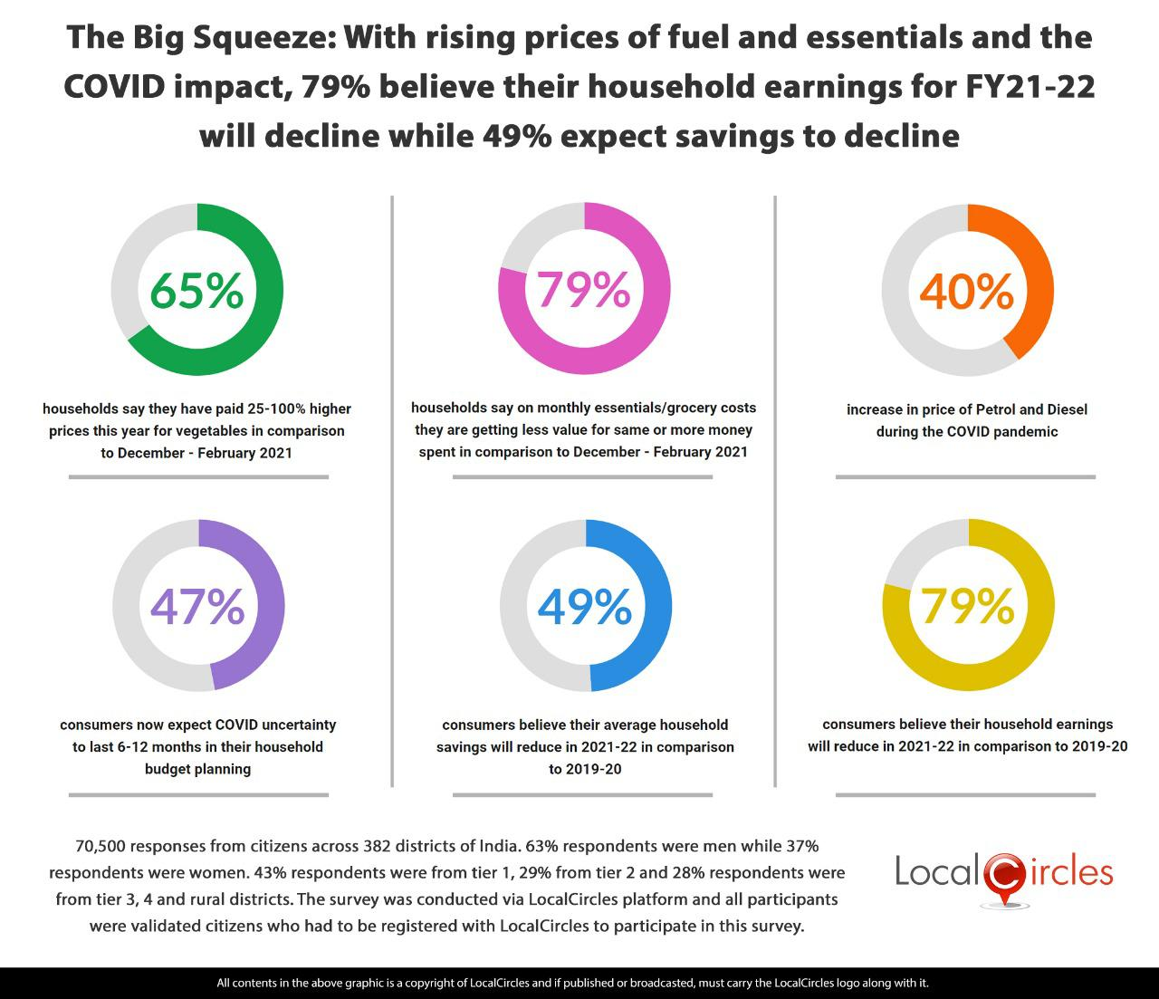 The Big Squeeze: With rising prices of fuel and essentials amidst the COVID-19 impact, 79% consumers believe their household earnings for FY21-22 will decline while 49% expect decline in savings