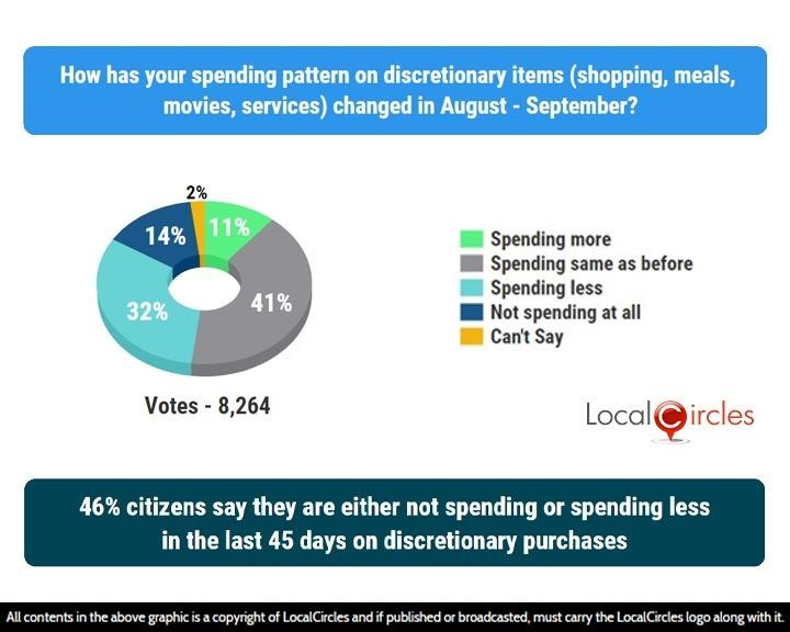 LocalCircles Poll - 46% citizens say they are either not spending or spending less in the last 45 days on discretionary purchases