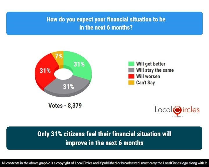 LocalCircles Poll - Only 31% citizens feel their financial situation will improve in the next 6 months