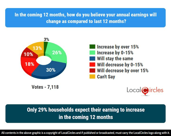 Only 29% households expect their earning to increase in the coming 12 months