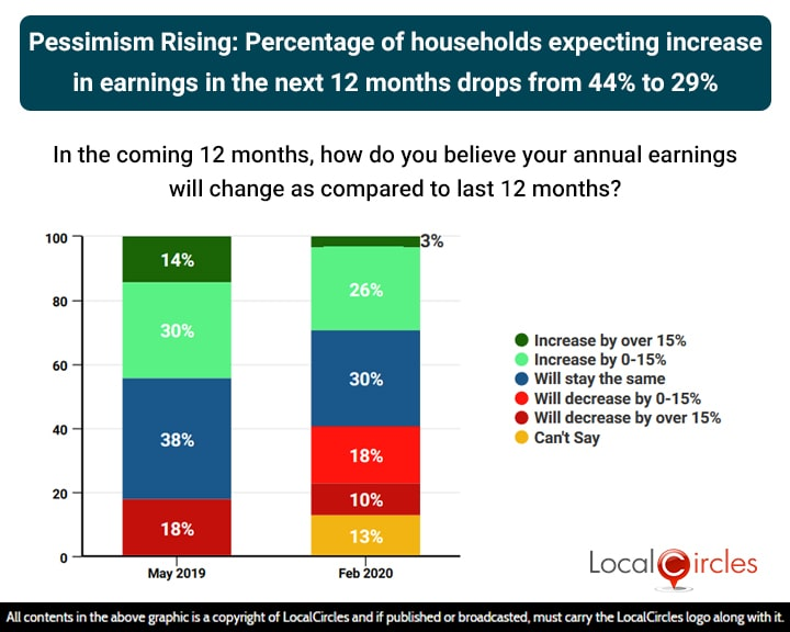 Pessimism Rising: Percentage of households expecting increase in earnings in the next 12 months dropped from 44% to 29%
