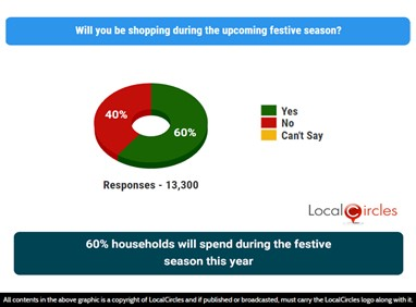 60% households will spend during the festive season this year