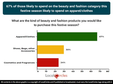 67% of those likely to spend on the beauty and fashion category this festive season likely to spend on apparel/clothes