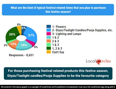 For those spending on festival related products this year, diyas/tealight candles/pooja supplies to be the favourite category