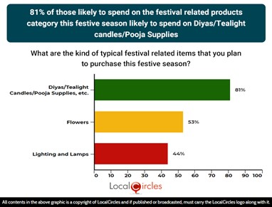 81% of those likely to spend on festival related products category this festive season likely to spend on diyas/tealight candles/pooja supplies
