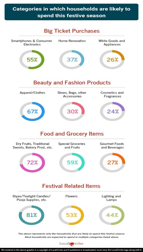 Summary of key categories in which households are likely to spend this festive season