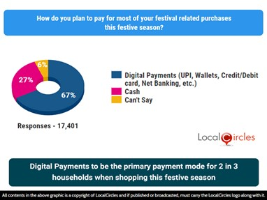 Digital Payments to be the primary payment mode for 2 in 3 households when shopping this festive season