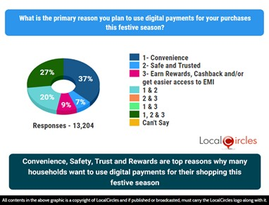 Convenience, Safety, Trust and Rewards are top reasons why many consumers want to use digital payments for their shopping this festive season