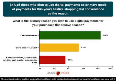 """84% of those who plan to use digital payments as primary mode of payments for this year's festive shopping list """"convenience"""" as the reason"""