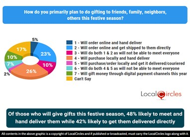 Of households that will give gifts this festive season, 48% likely to order them online while 42% to buy them locally; 10% to gift digital money or e-shagun