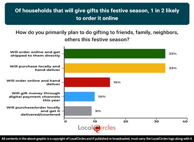 Of households that will give gifts this festive season, 1 in 2 likely to order it online