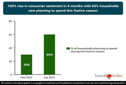 100% rise in consumer sentiment in 4 months with 60% households now planning to spend this festive season