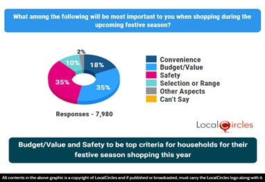 """""""Budget"""" and """"Safety"""" to be top criteria for households for their festive season shopping this year"""
