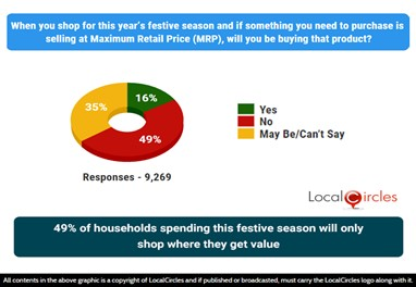 49% of households spending this festive season will only shop where they get value