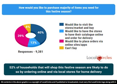 52% of households that will shop this festive season are likely to do so by ordering online and via local stores for home delivery