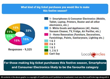 For those making big-ticket purchases this festive season, smartphones and consumer electronics likely to be the top favourite category