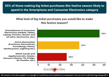 55% of those making big-ticket purchases this festive season likely to spend on the smartphones and consumer electronics category