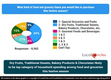 Dry fruits, traditional sweets, bakery products & chocolates likely to be top category of consumer spending among food and groceries this festive season