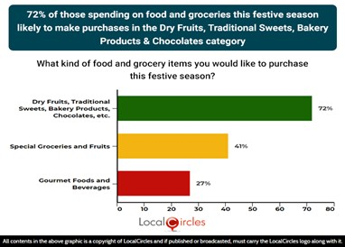 72% of those spending on food and groceries this festive season likely to make purchases in the dry fruits, traditional sweets, bakery products & chocolates categories