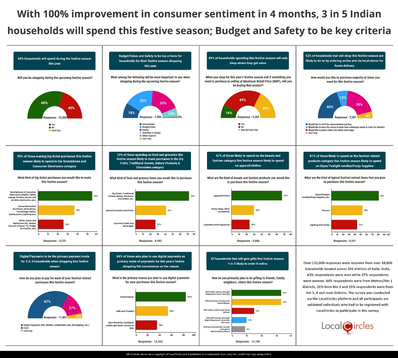 With 100% improvement in consumer sentiment in 4 months, 3 in 5 Indian households will spend this festive season; Budget and Safety to be key criteria