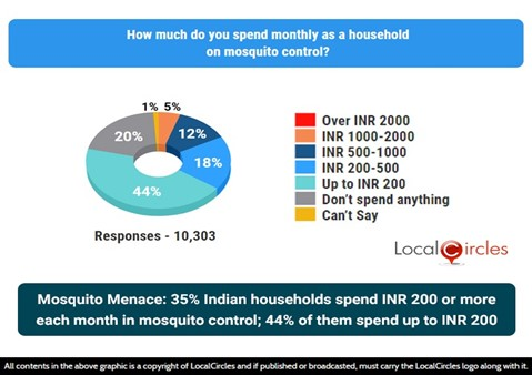 Mosquito menace: 35% Indian households spend INR 200 or more each month on mosquito control; 44% spend up to INR 200
