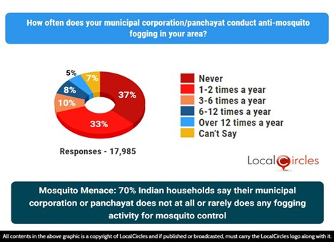 Mosquito menace: 70% Indian households say their Municipal Corporation or Panchayat does not at all or rarely does any fogging activity for mosquito control in their area