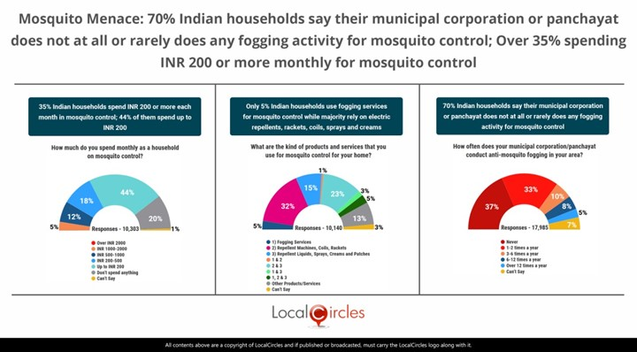 Mosquito Menace: 70% Indian households say their Municipal Corporation or Panchayat does not at all or rarely does any fogging for mosquito control