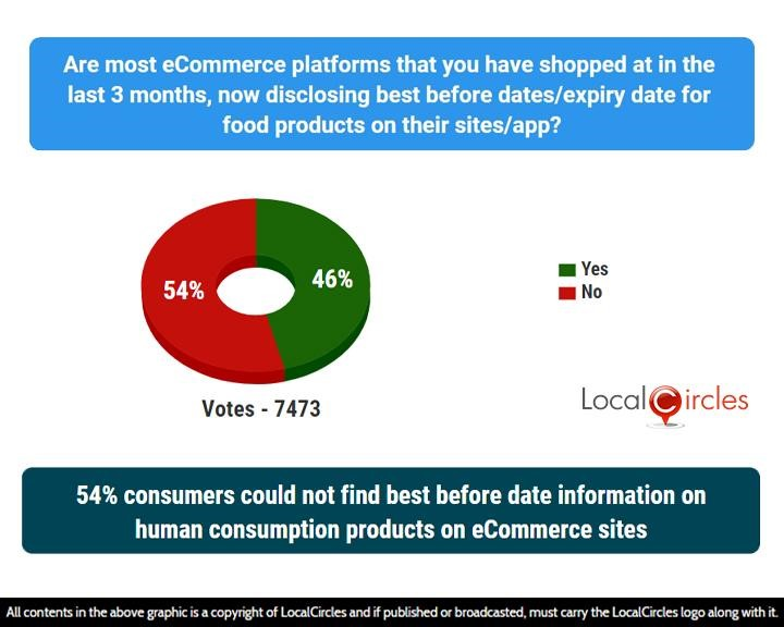 54% consumers could not find best before date information on human consumption products on eCommerce sites
