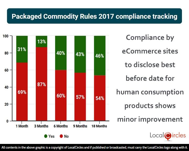 Compliance by eCommerce sites to disclose best before date for human consumption products shows minor improvement