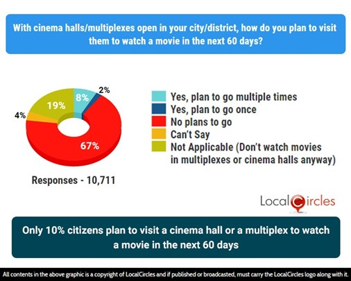 Only 10% citizens plan to visit a cinema hall or a multiplex to watch a movie in the next 60 days