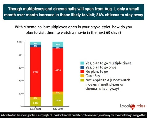 Though multiplexes and cinema halls will open from August 1, there has been only a slight month-over-month increase in those likely to visit; 86% of citizens likely to stay away