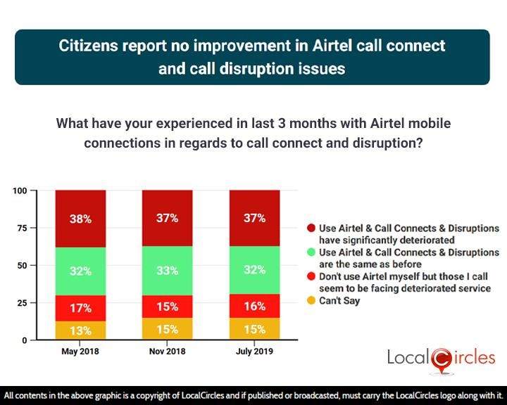 Citizens report no improvement in Airtel call connect and call disruption issues