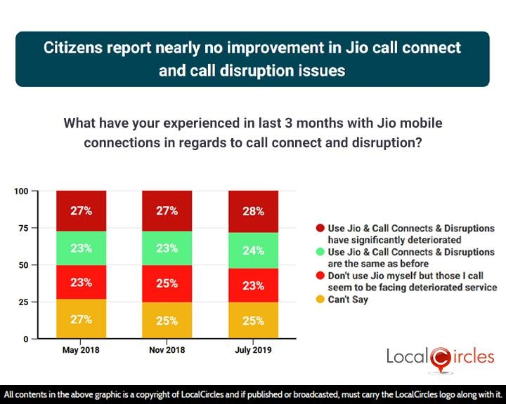 Citizens report nearly no improvement in Jio call connect and call disruption issues