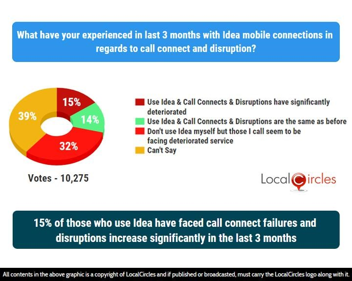15% of those who use Idea have faced call connect failures and disruptions increase significantly in the last 3 months