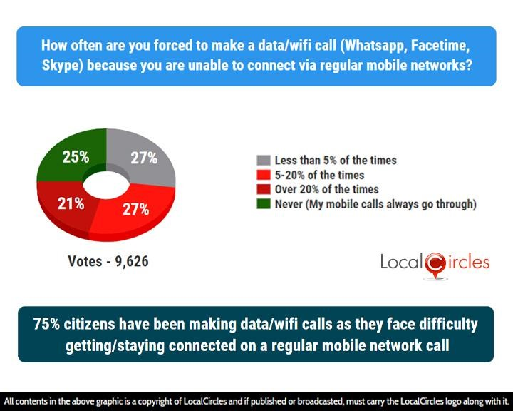 75% citizens have been making data/wifi calls as they face difficulty getting/staying connected on a regular mobile network call