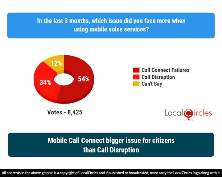 Mobile Call Connect bigger issue for citizens than Call Disruption