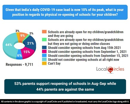 53% parents support reopening of schools in August-September, 44% parents are against the same