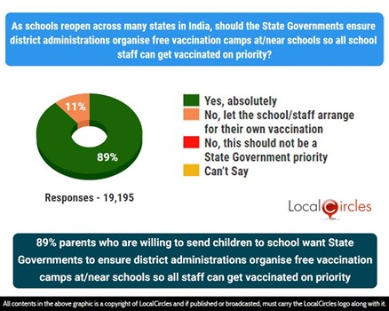 89% parents who are willing to send children to school want State Governments to ensure district administrations organise free vaccination camps at /near schools so all staff can get vaccinated on priority