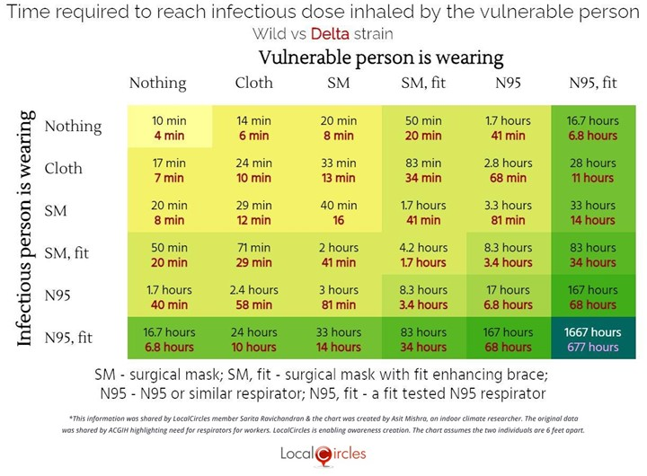 Time required to reach infectious dose inhaled by the vulnerable person