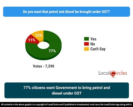 77% citizens want Government to bring petrol and diesel under GST