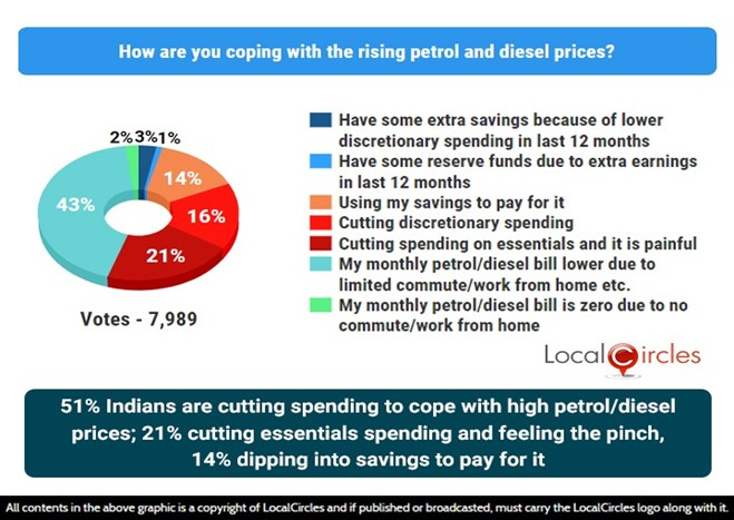 51% citizens are cutting spending to cope with high petrol/diesel prices; Of them 21% are in real pain and cutting spending on essentials, 14% dipping into savings