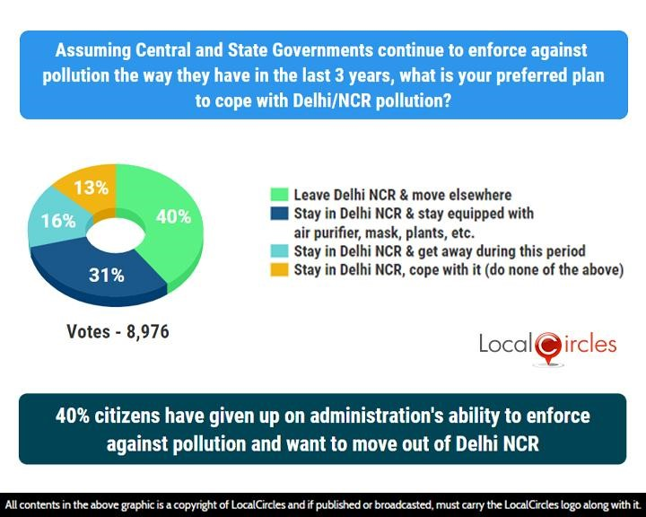40% citizens have given up on administration's ability to enforce against pollution and want to move out of Delhi NCR