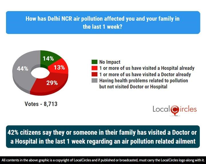 LocalCircles Poll - 42% citizens say they or someone in their family has visited a Doctor or Hospital in the last 1 week regarding an air pollution related ailment