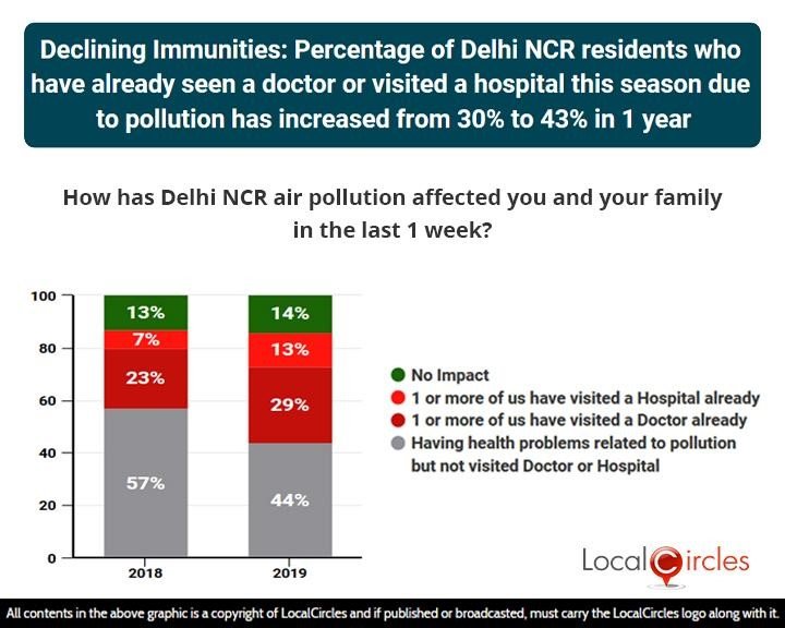 LocalCircles Poll - Declining immunities: Percentage of Delhi NCR residents who have already seen a doctor or visited a hospital this season due to pollution has increased from 30% to 43% in 1 year