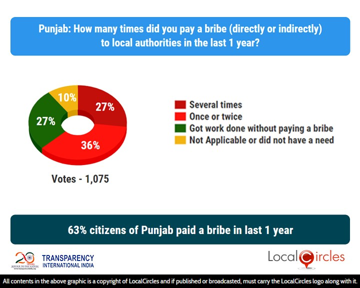 63% citizens of Punjab paid a bribe in last 1 year