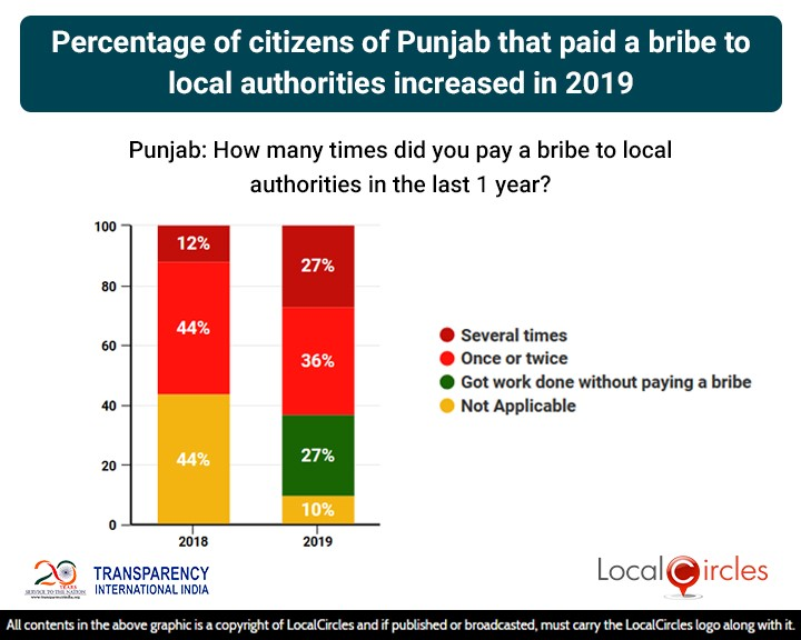 Percentage of citizens of Punjab that paid a bribe to local authorities increased in 2019