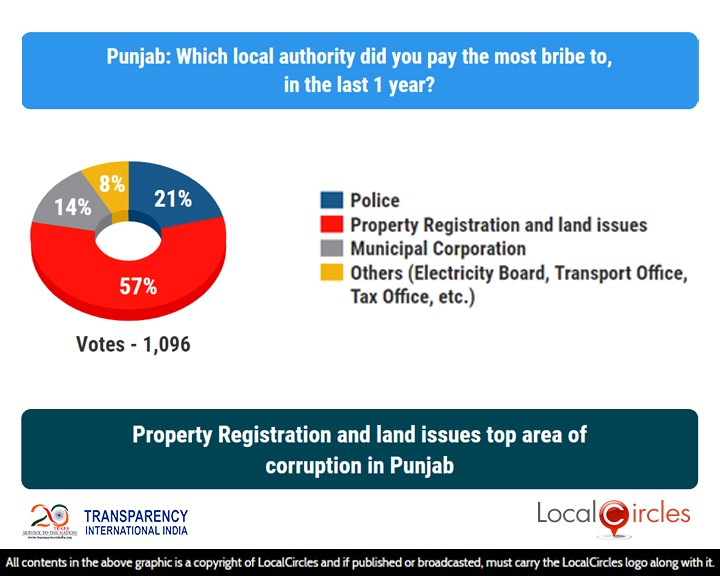LocalCircles Poll - Property Registration & land issues top area of corruption in Punjab