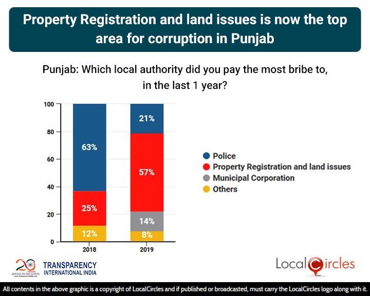 LocalCircles Poll - Property Registration & Land Issues is now the top area for corruption in Punjab