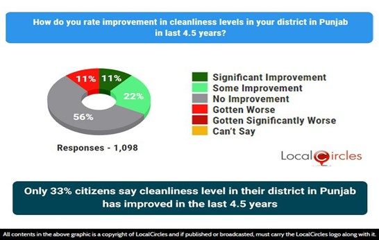 Only 33% citizens say cleanliness level in their district has improved in the last 4.5 years